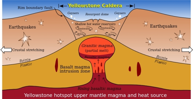 Yellowstone's supervolcano