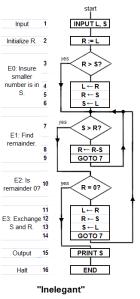 algorithm_Inelegant_program_1