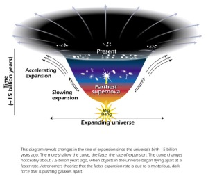 Expanding universe since the Big Bang